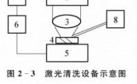钢铁表面预处理-除锈